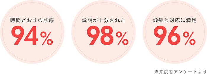 時間通りの診療 94% 説明が十分された 98% 診療と対応に満足 96%